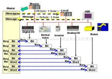 三菱CC-Link现场总线的结构及应用