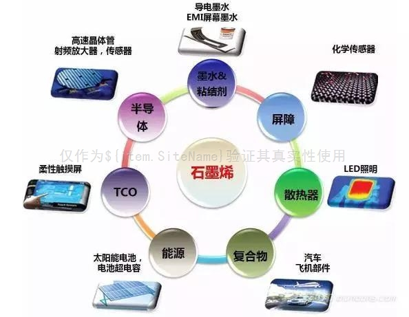 除了石墨烯发热应用,看看未来石墨烯前景无限的应用领域