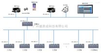 SCADA管控一体化工业软件