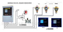 保定二氧化碳浓度报警器 CO2报警系统厂家