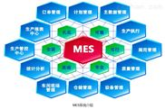 MES系统   制造企业生产过程执行管理系统