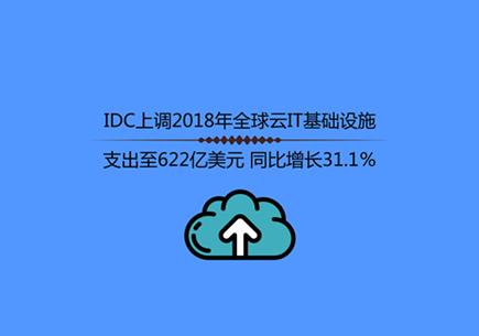 IDC上調2018年全球云IT基礎設施支出至622億美元 同比增長31.1%