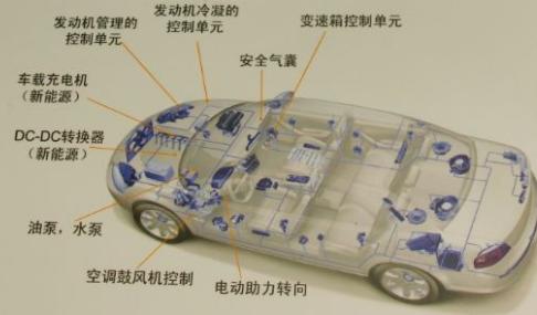 功率半導體的市場應用及發展趨勢預測