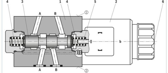 在油中开关的交流或直流电磁铁 手动应急操作,可选 01 截止阀,叠加阀