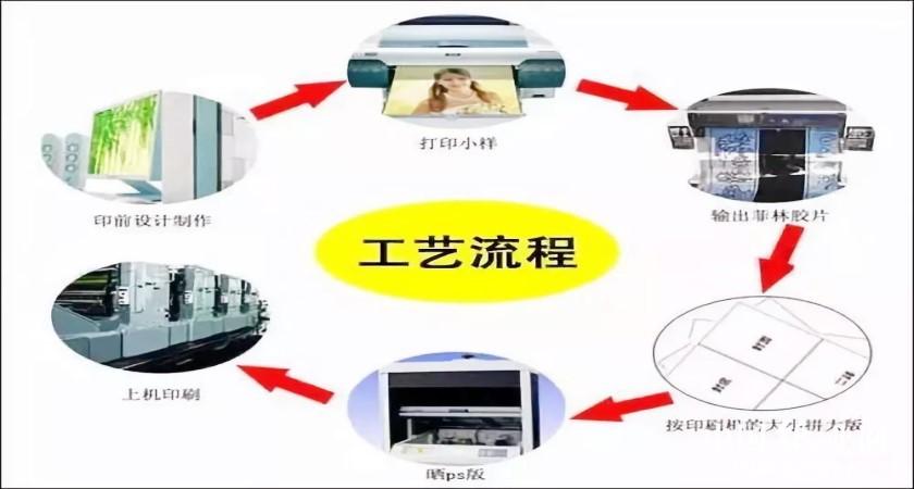 印制电路板制造流程