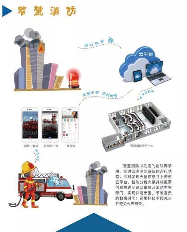 力安科技专业的智慧消防厂家,助力智慧消防入企业