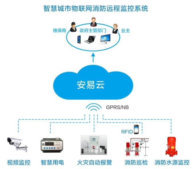 智慧消防物联网产业快速发展,智慧消防行业的先天优势?