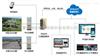 论印染废水处理自动化中的PLC物联网系统