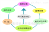 VDCOG/FOG/丝印 视觉对位系统